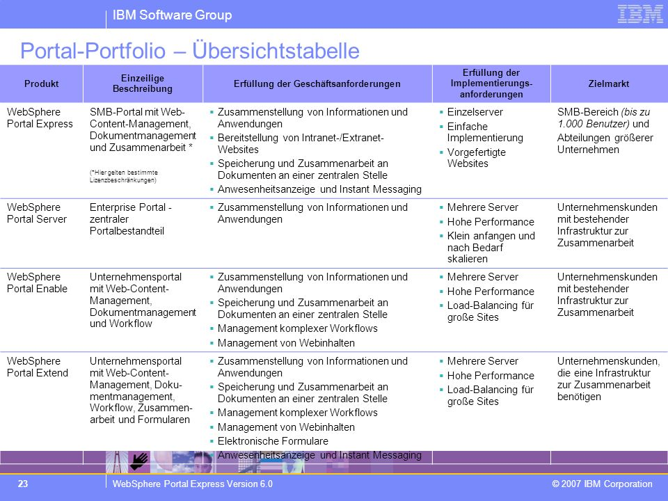 Portal-Portfolio – Übersichtstabelle