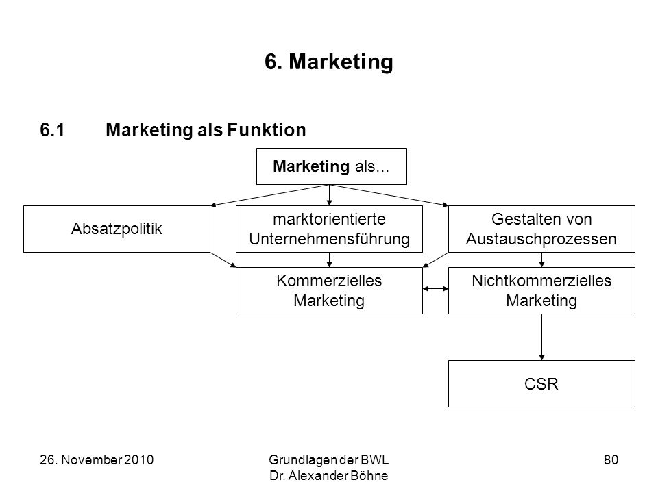 6. Marketing 6.1 Marketing als Funktion Marketing als... Absatzpolitik