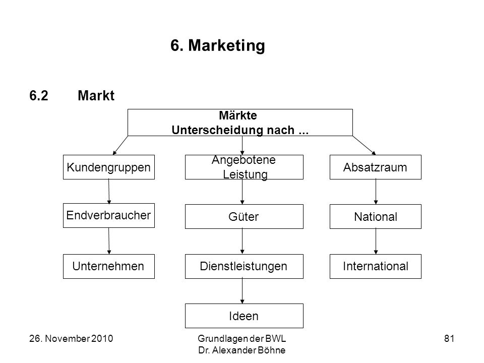 6. Marketing 6.2 Markt Märkte Unterscheidung nach ... Kundengruppen