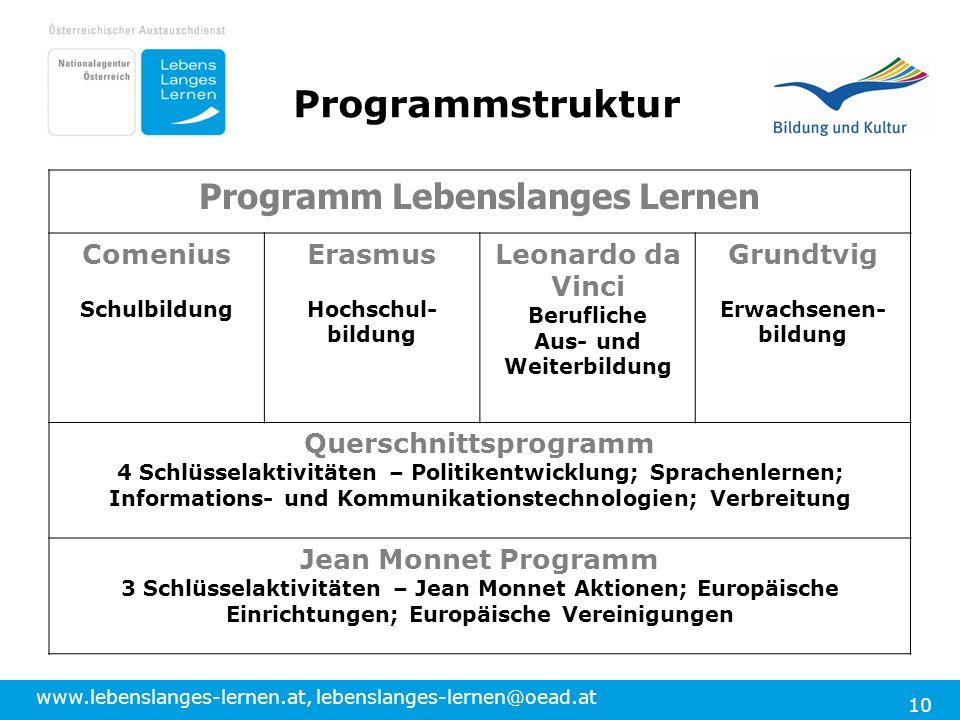 Programmstruktur Programm Lebenslanges Lernen Comenius Erasmus