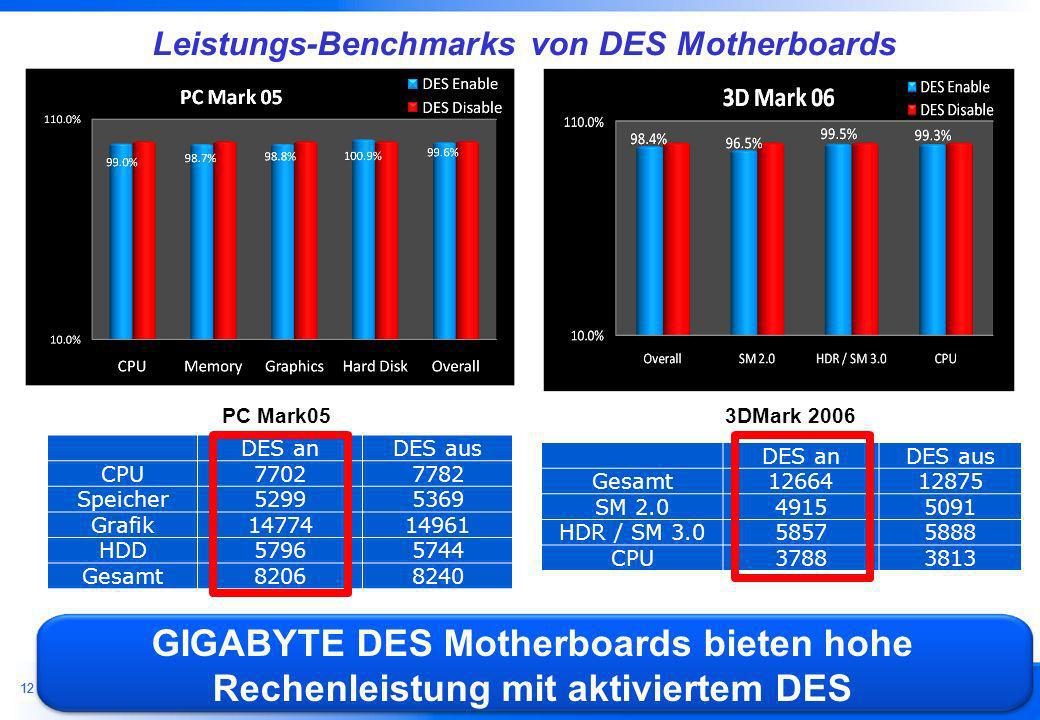 Leistungs-Benchmarks von DES Motherboards