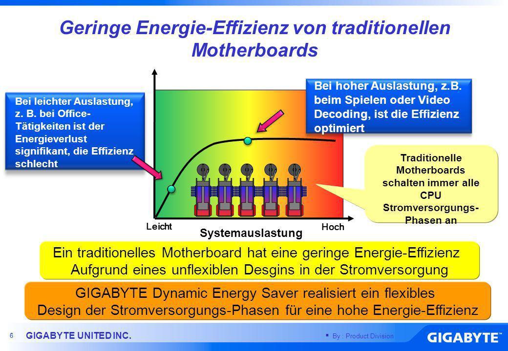 Geringe Energie-Effizienz von traditionellen Motherboards