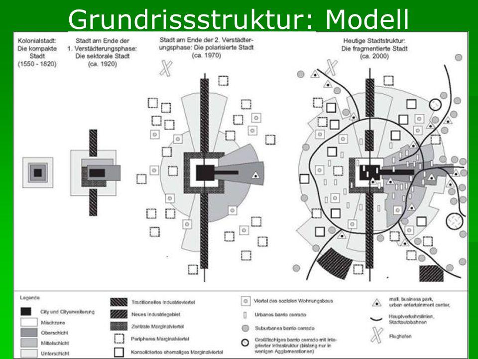 Grundrissstruktur: Modell
