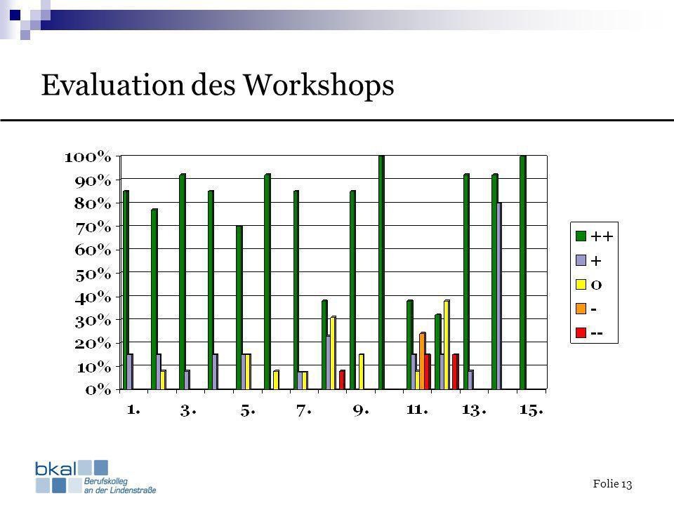 Evaluation des Workshops