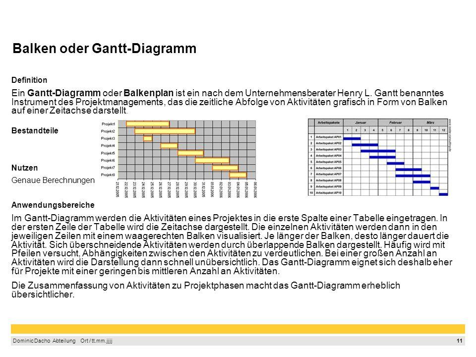 Balken oder Gantt-Diagramm