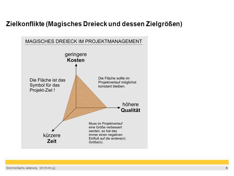 Zielkonflikte (Magisches Dreieck und dessen Zielgrößen)