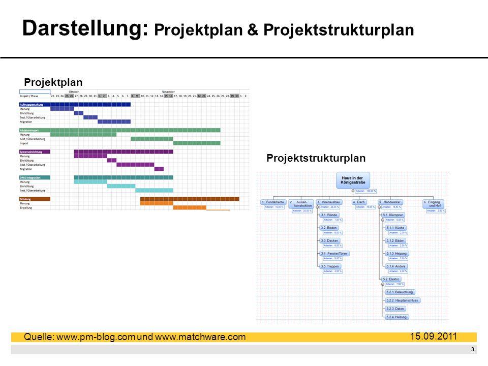 Darstellung: Projektplan & Projektstrukturplan