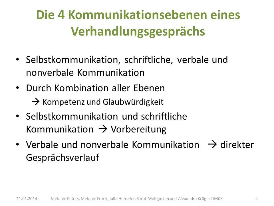 Die 4 Kommunikationsebenen eines Verhandlungsgesprächs
