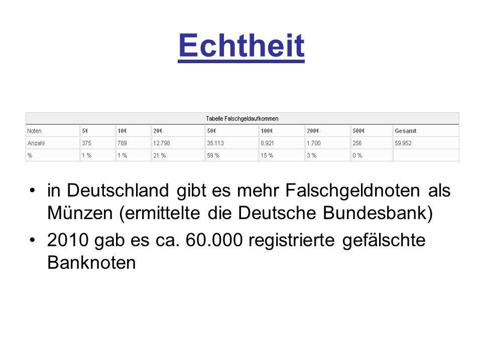 Echtheitin Deutschland gibt es mehr Falschgeldnoten als Münzen (ermittelte die Deutsche Bundesbank)