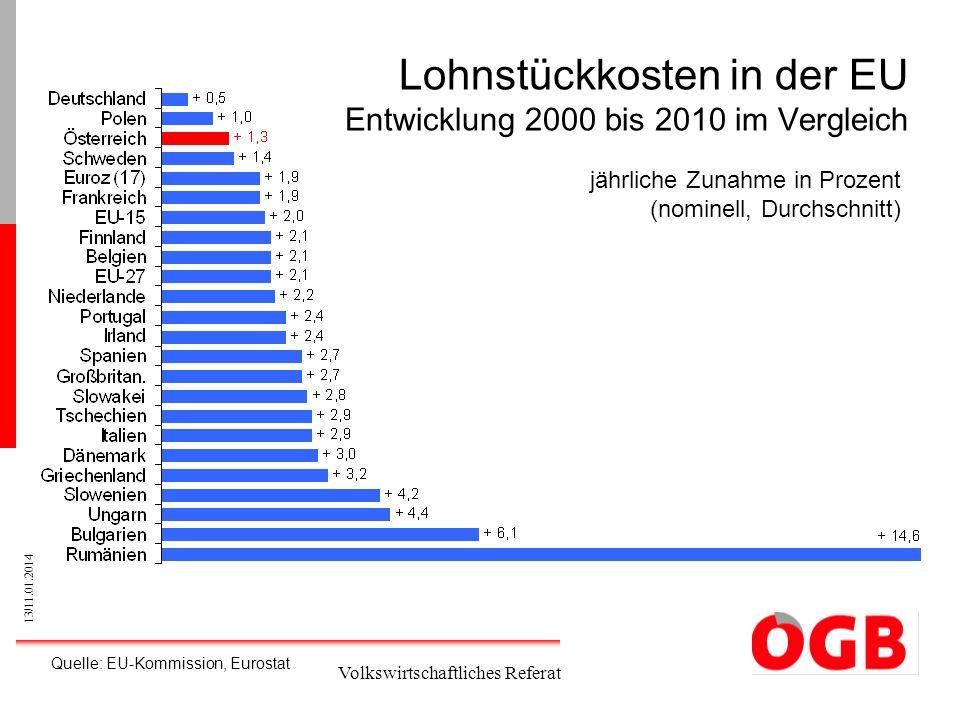 Lohnstückkosten in der EU Entwicklung 2000 bis 2010 im Vergleich