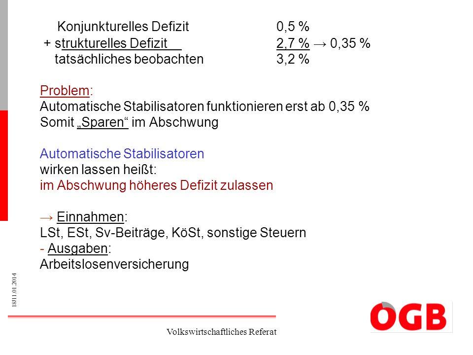 Konjunkturelles Defizit 0,5 %