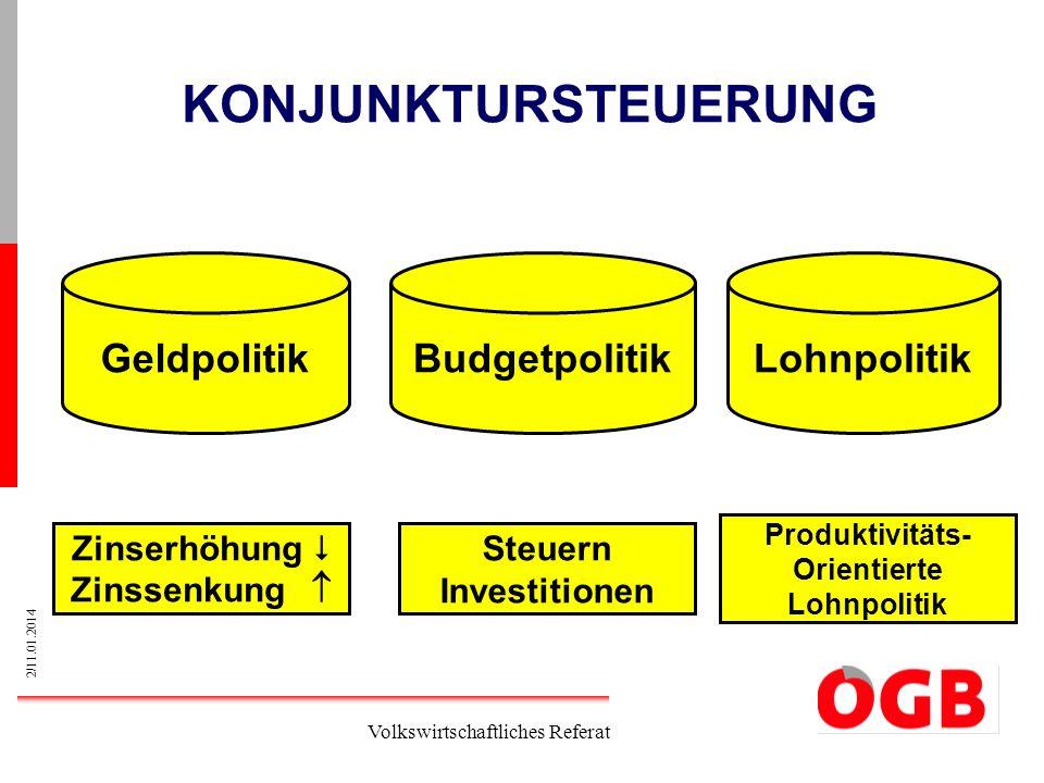 KONJUNKTURSTEUERUNG Geldpolitik Budgetpolitik Lohnpolitik