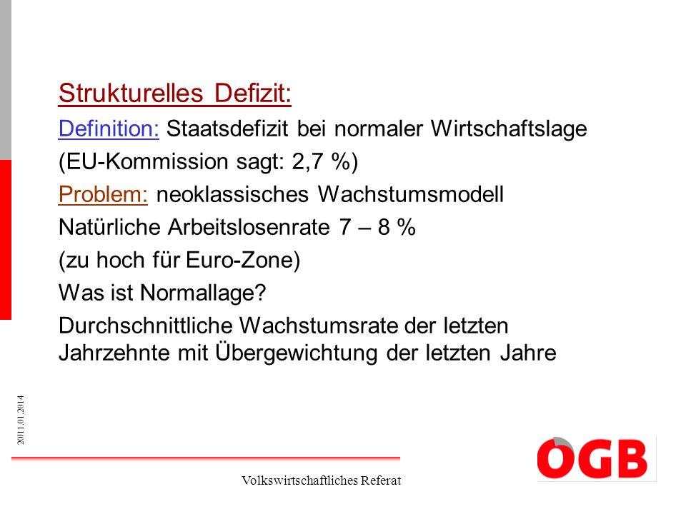 Strukturelles Defizit: