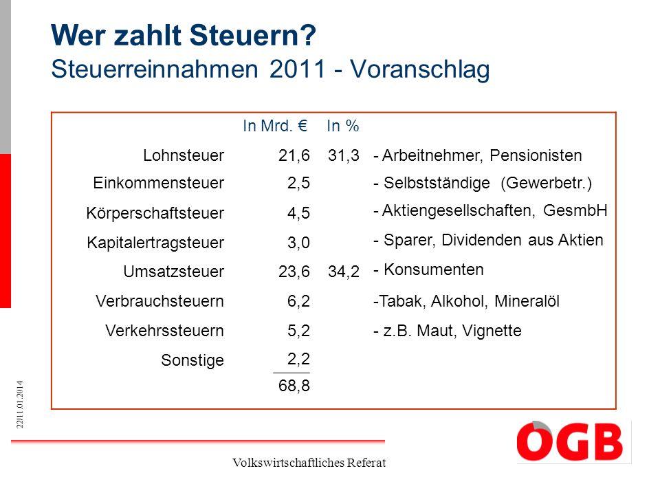 Wer zahlt Steuern Steuerreinnahmen 2011 - Voranschlag