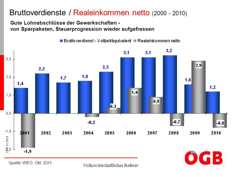 Bruttoverdienste / Realeinkommen netto (2000 - 2010)