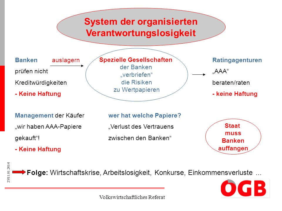 System der organisierten Verantwortungslosigkeit