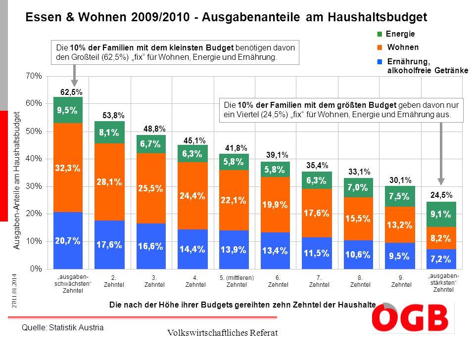 Essen & Wohnen 2009/2010 - Ausgabenanteile am Haushaltsbudget