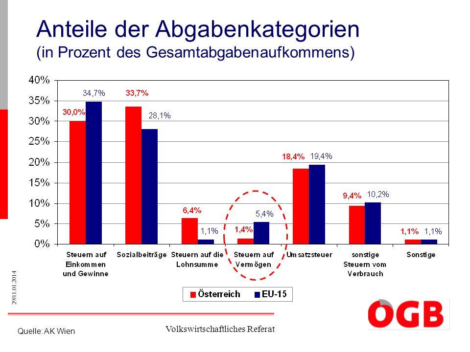 Anteile der Abgabenkategorien (in Prozent des Gesamtabgabenaufkommens)