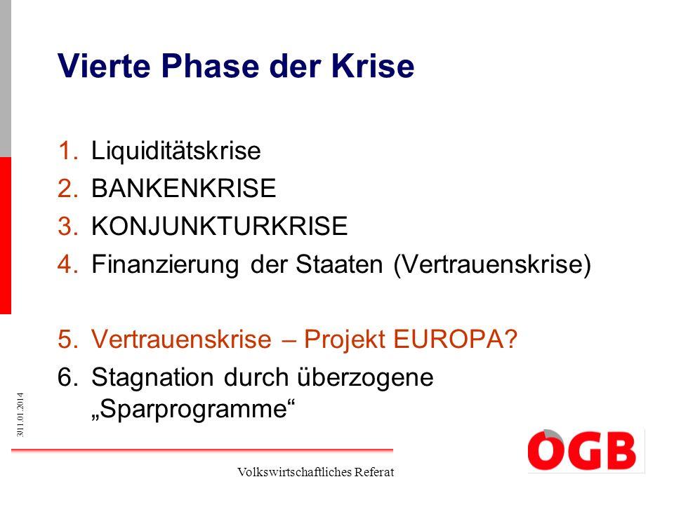 Vierte Phase der Krise Liquiditätskrise BANKENKRISE KONJUNKTURKRISE
