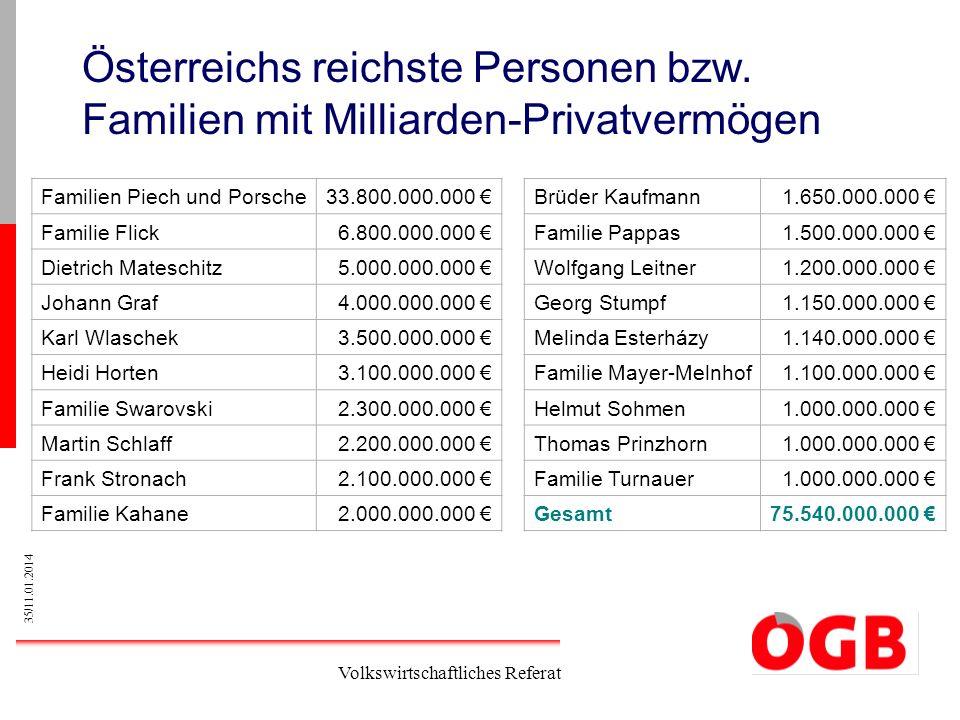 Österreichs reichste Personen bzw