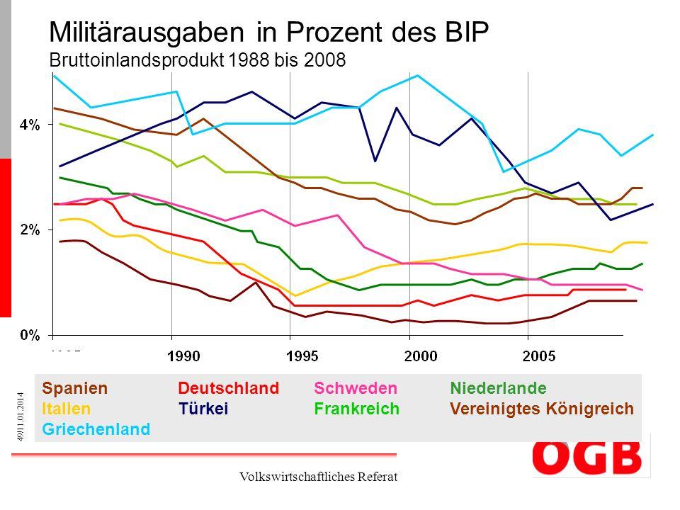Militärausgaben in Prozent des BIP Bruttoinlandsprodukt 1988 bis 2008