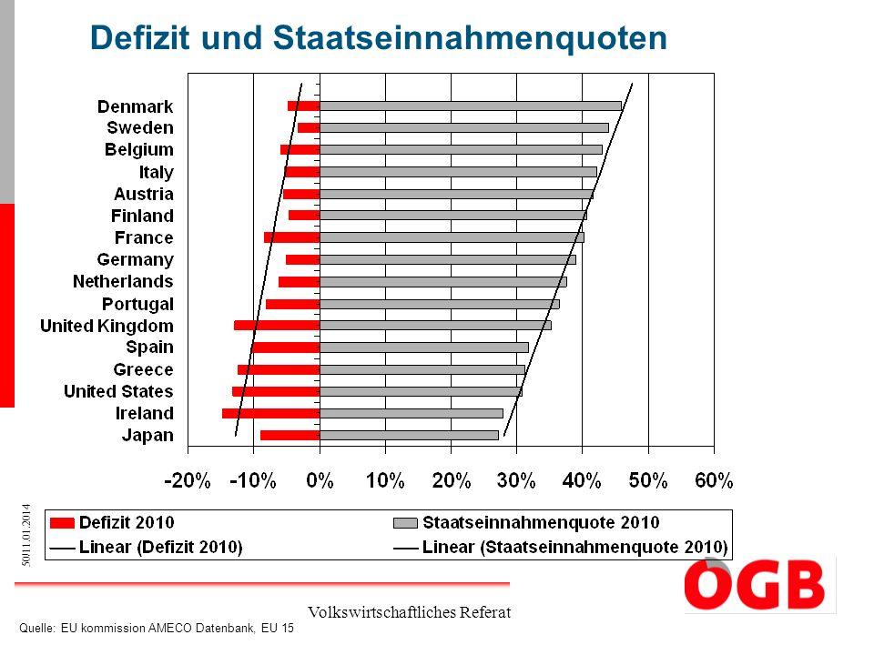 Defizit und Staatseinnahmenquoten