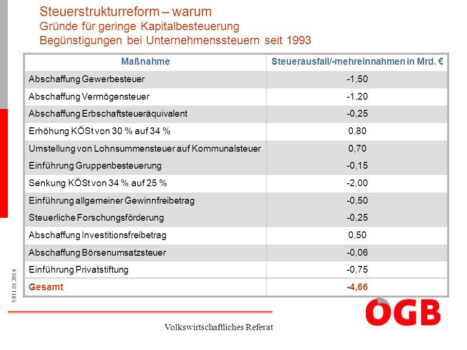 Steuerausfall/-mehreinnahmen in Mrd. €