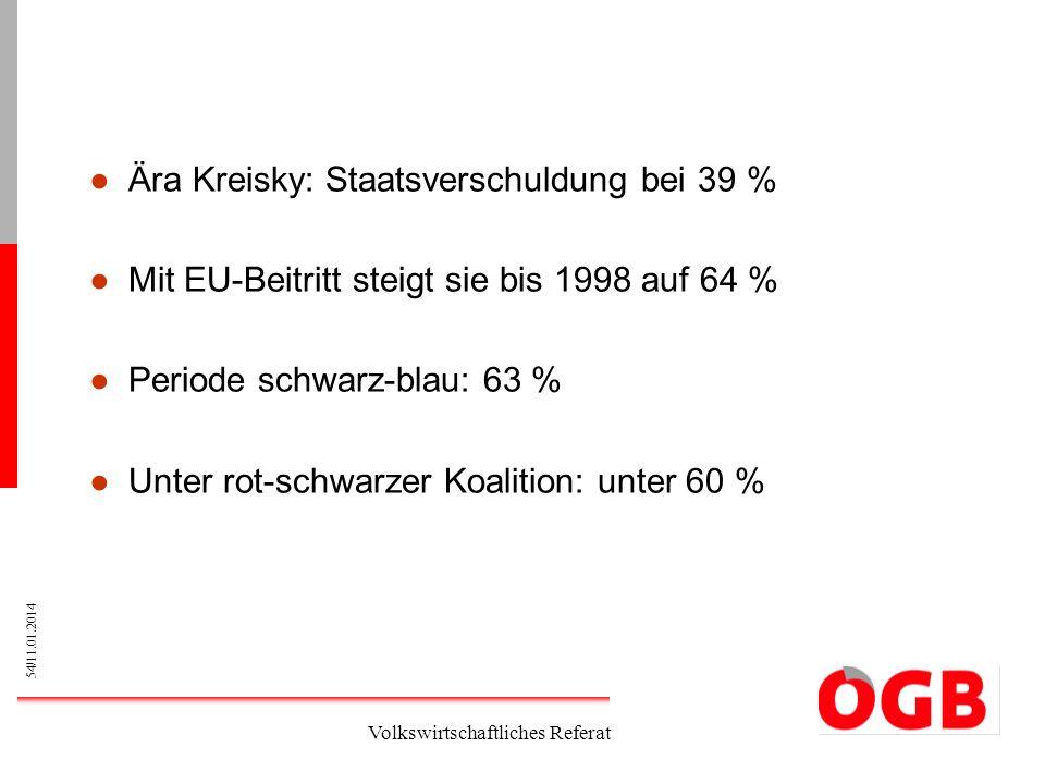 Ära Kreisky: Staatsverschuldung bei 39 %