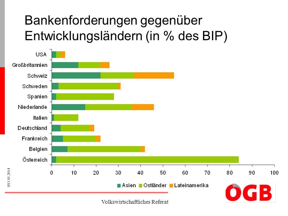 Bankenforderungen gegenüber Entwicklungsländern (in % des BIP)