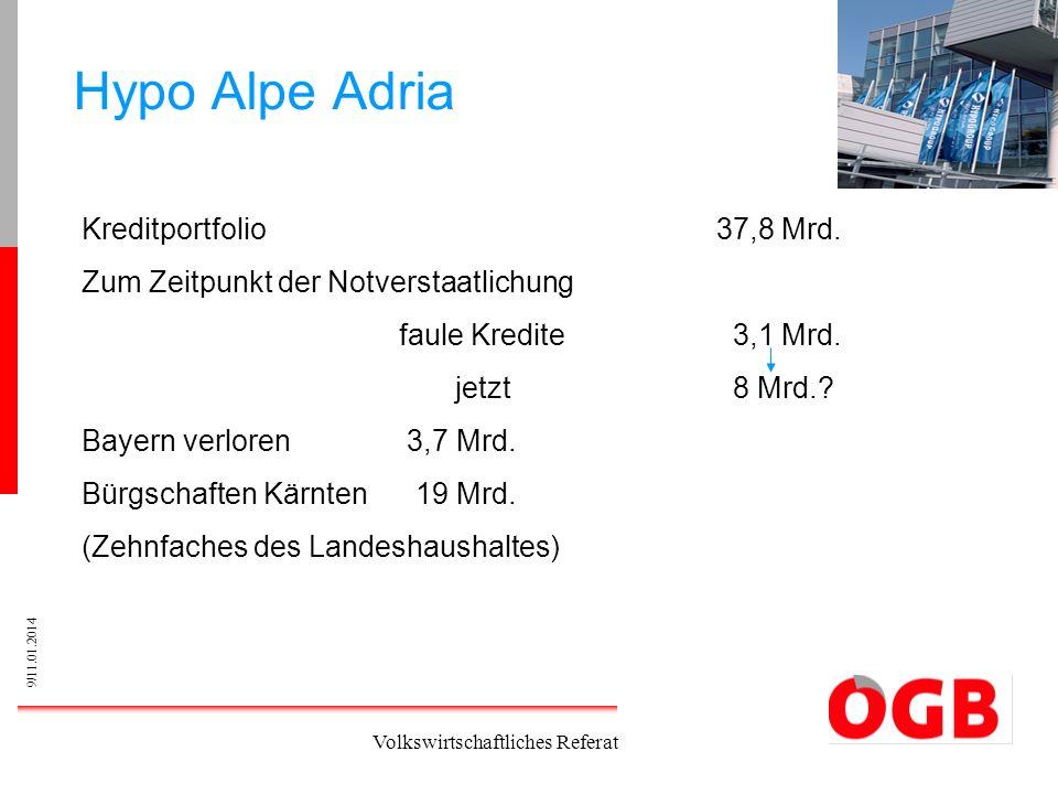 Hypo Alpe Adria Kreditportfolio 37,8 Mrd.