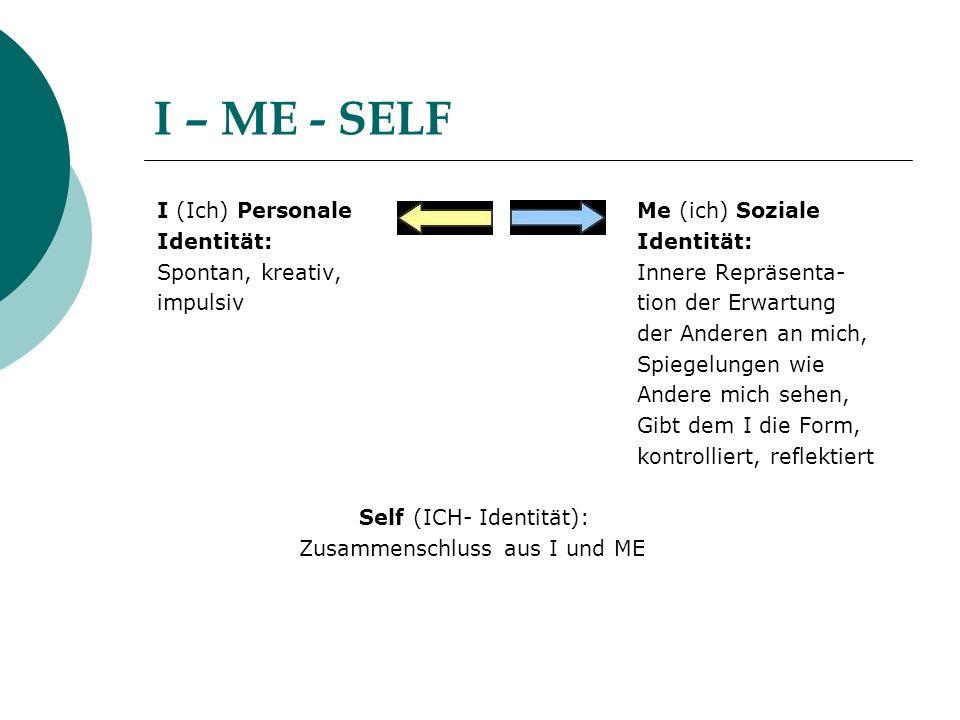 I – ME - SELF I (Ich) Personale Me (ich) Soziale Identität: Identität: