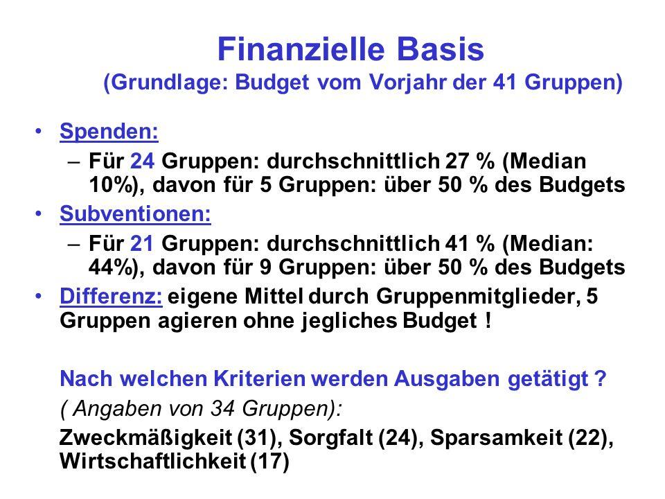 Finanzielle Basis (Grundlage: Budget vom Vorjahr der 41 Gruppen)