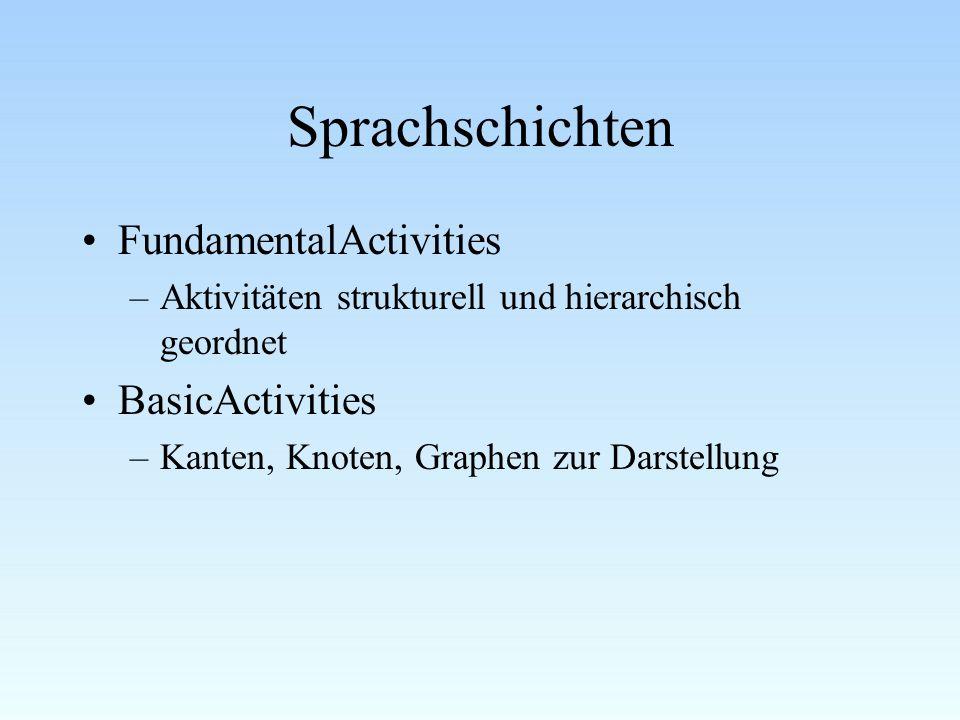 Sprachschichten FundamentalActivities BasicActivities