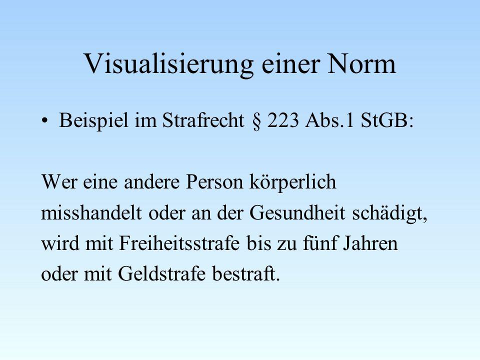 Visualisierung einer Norm