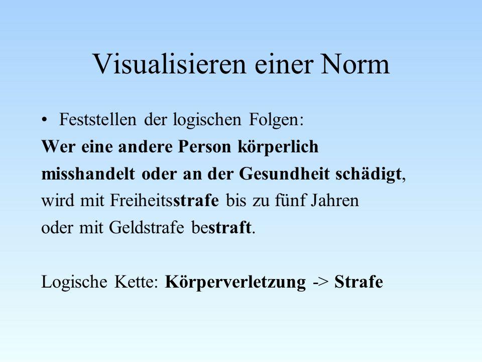 Visualisieren einer Norm
