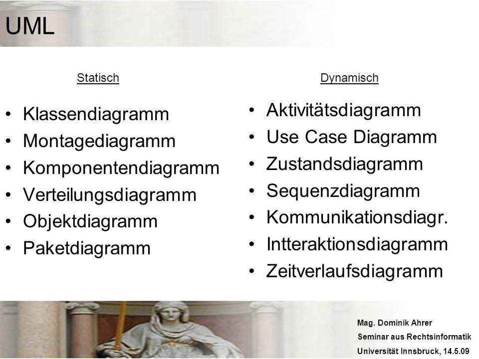 UML Aktivitätsdiagramm Klassendiagramm Use Case Diagramm