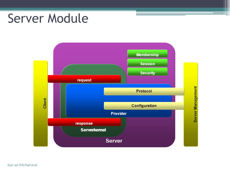Server Module Server Serverkernel Membership Session Security request