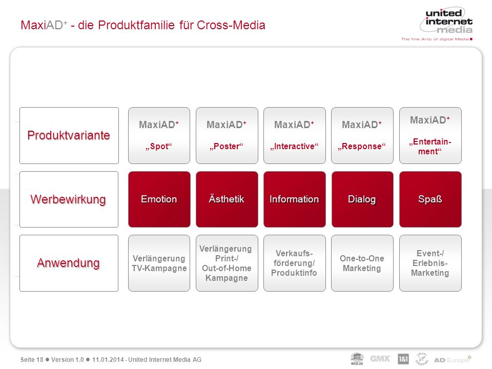 MaxiAD+ - die Produktfamilie für Cross-Media