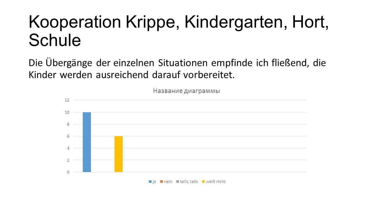 Kooperation Krippe, Kindergarten, Hort, Schule