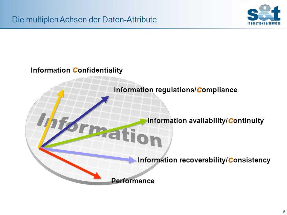 Information Die multiplen Achsen der Daten-Attribute