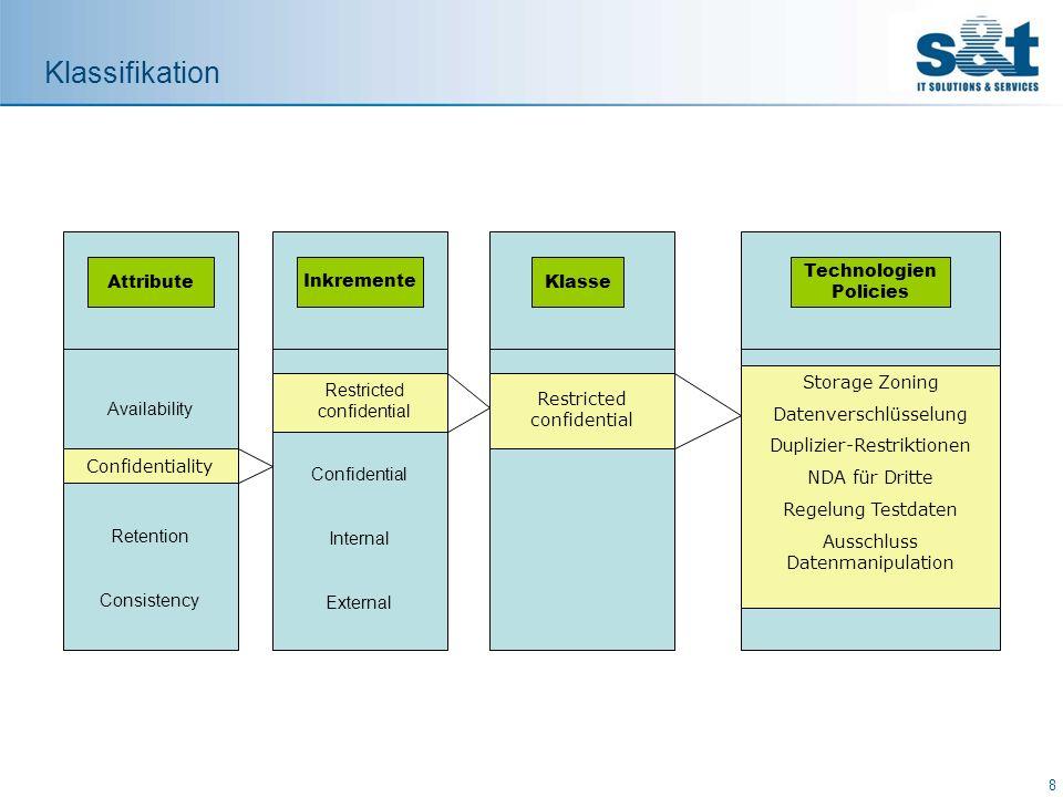 Klassifikation Attribute Klasse Technologien Policies Taxonomies