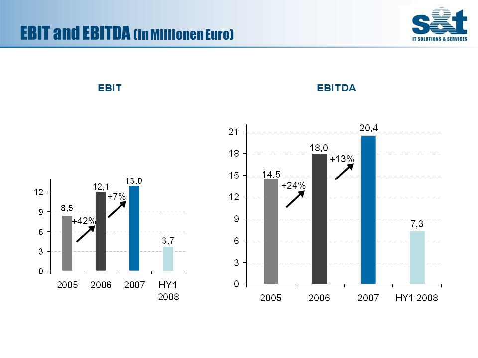 EBIT and EBITDA (in Millionen Euro)