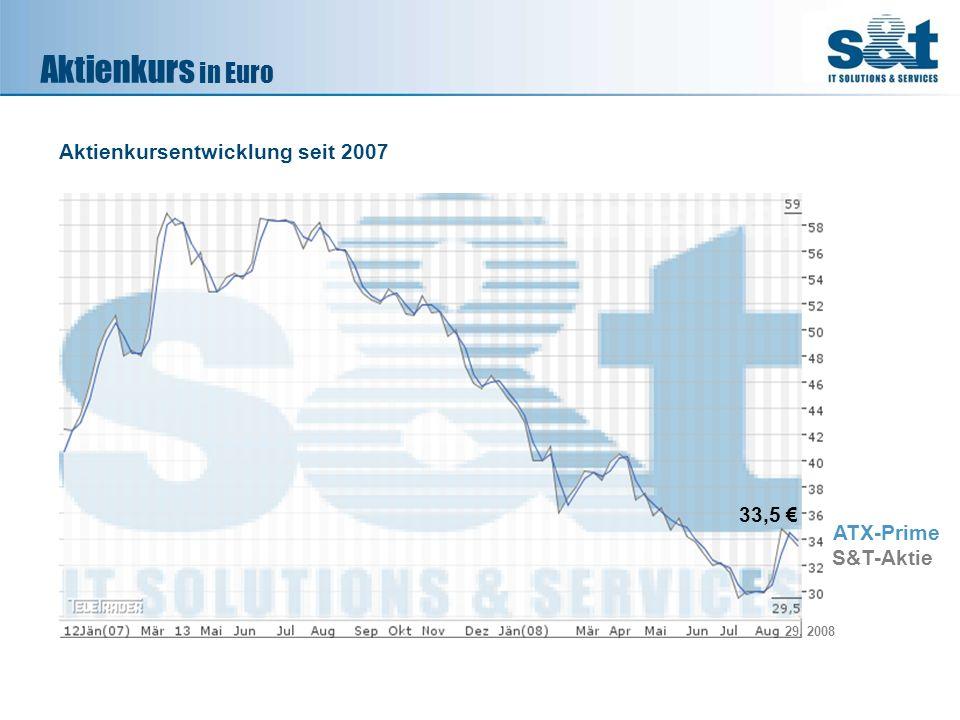 Aktienkurs in Euro Aktienkursentwicklung seit 2007 33,5 € ATX-Prime