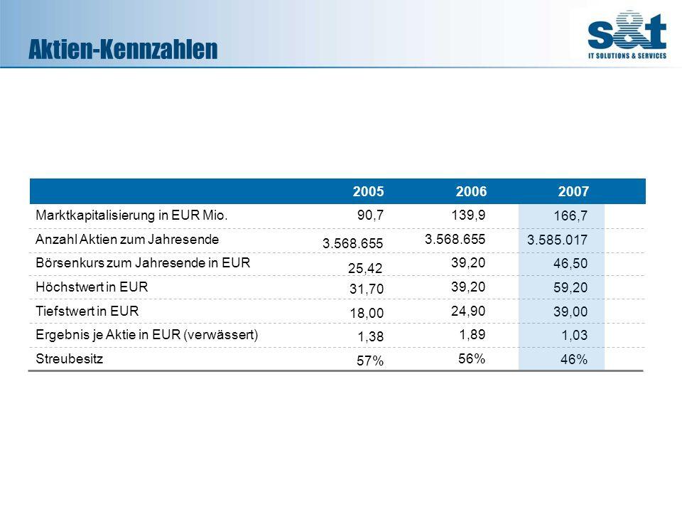 Aktien-Kennzahlen 2005 2006 2007 Marktkapitalisierung in EUR Mio.