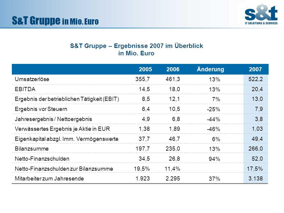 S&T Gruppe – Ergebnisse 2007 im Überblick