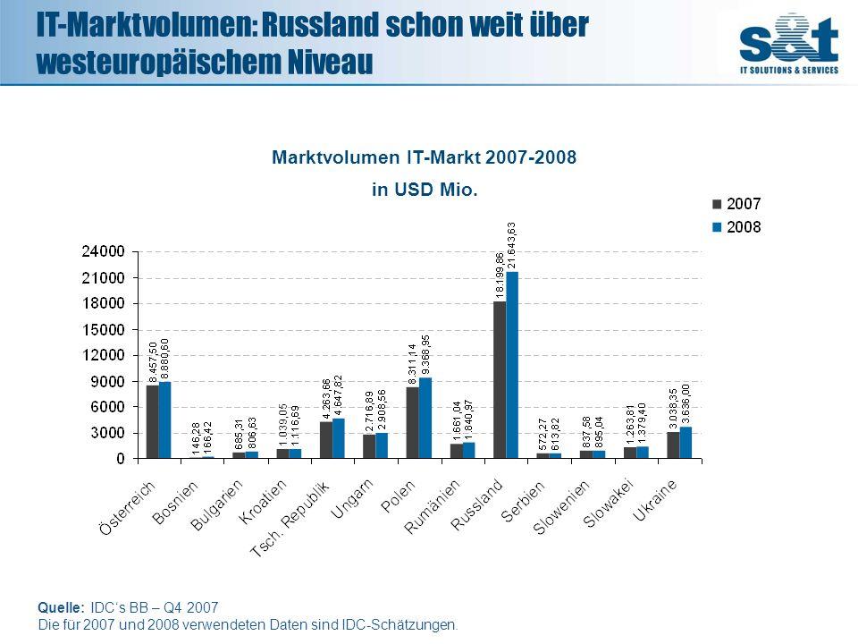 Marktvolumen IT-Markt 2007-2008