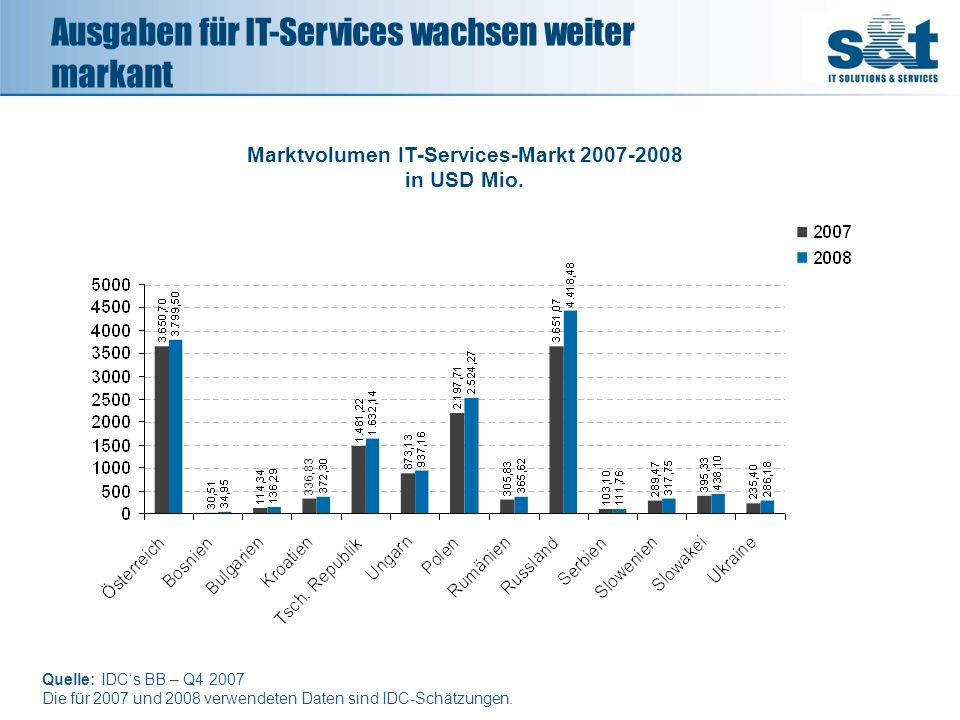 Marktvolumen IT-Services-Markt 2007-2008