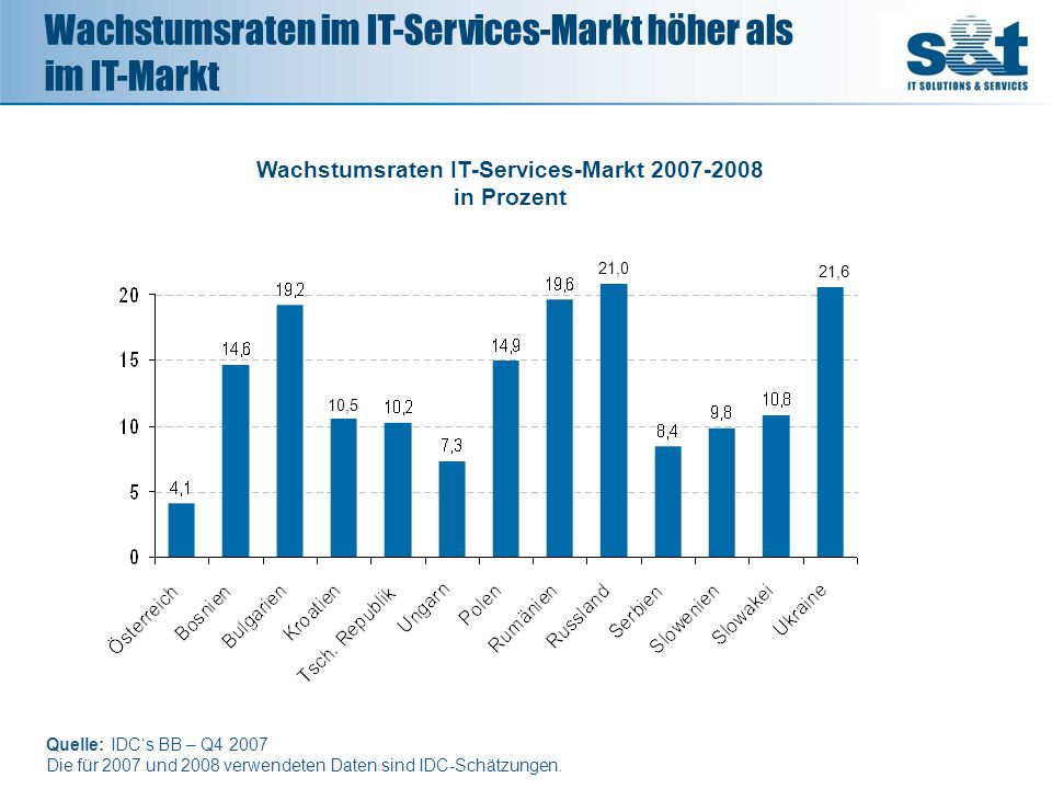 Wachstumsraten IT-Services-Markt 2007-2008