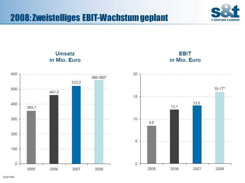 2008: Zweistelliges EBIT-Wachstum geplant
