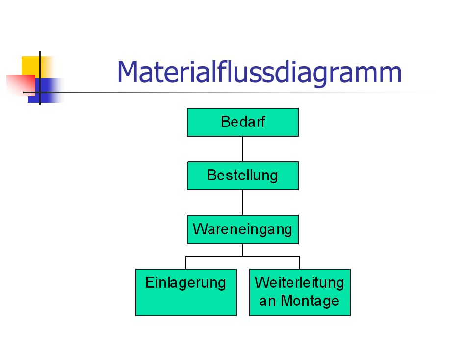 Materialflussdiagramm
